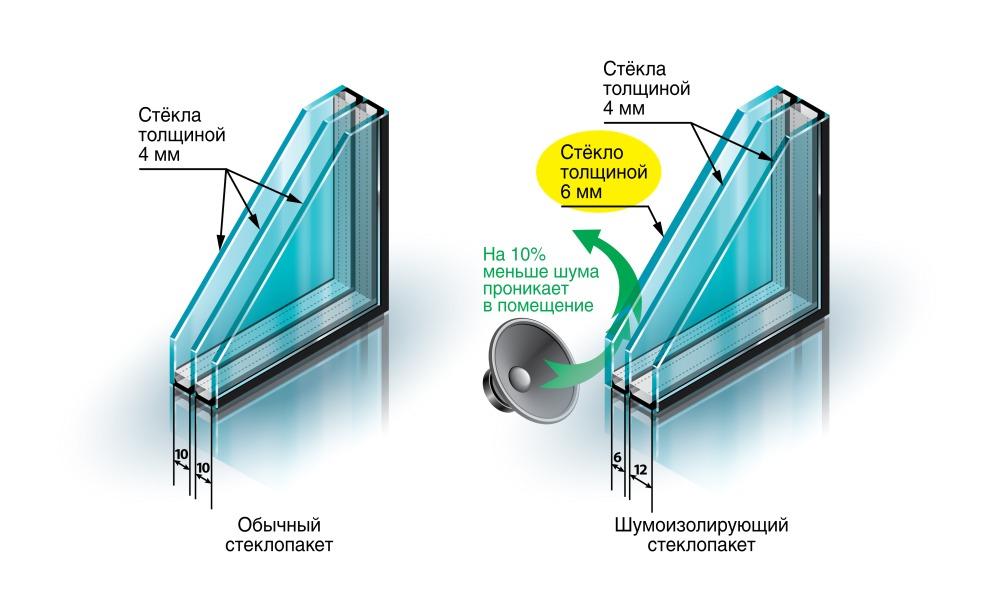 шумоизолирующий стеклопакет для пластиковых окон